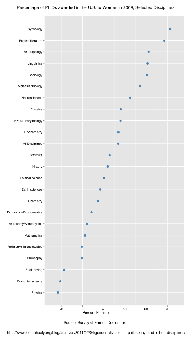 US PhDs awarded 2009, by discipline and gender